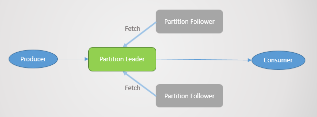 KafkaPartitionLeaderFollower.PNG