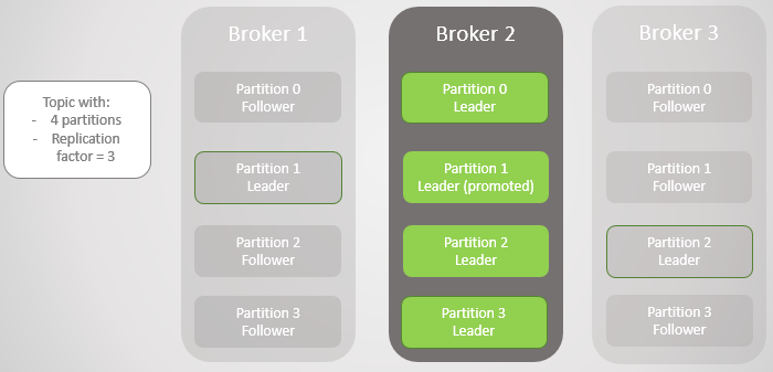 Fig 3. One broker left. All leaders on a single broker with zero redundancy.