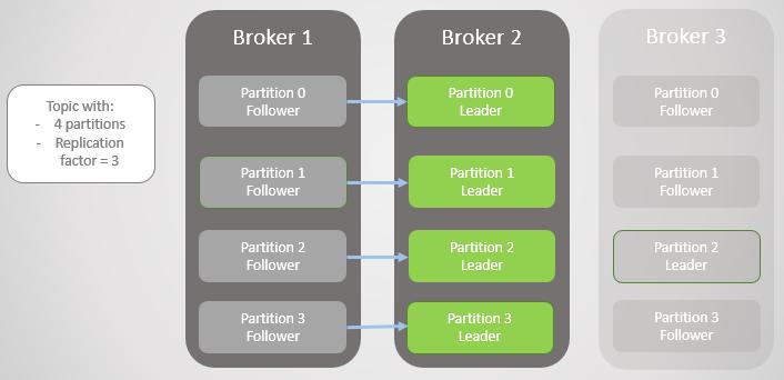 Fig 4. Leaders remain on broker 2.