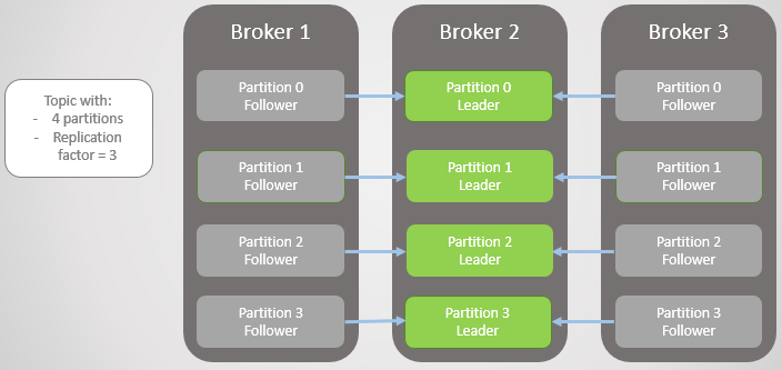 Fig 5. Unbalanced leaders after recovery of broker 1 and 3.