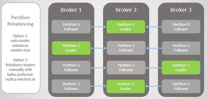 Fig 6. Replica leaders rebalanced