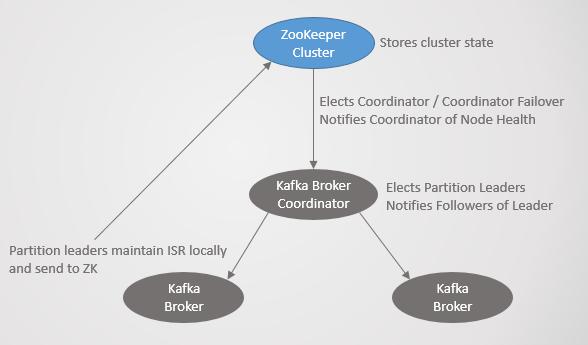 Fig 21. Kafka consensus