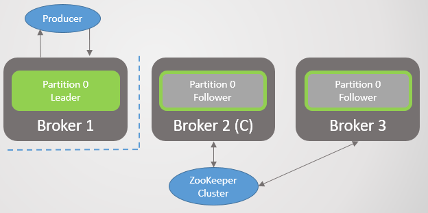 Fig 31. Scenario 6: The leader becomes isolated from other Kafka nodes and Zookeeper