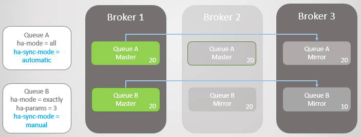 Fig 10. Queue A fails-over to Broker 1 without message loss.