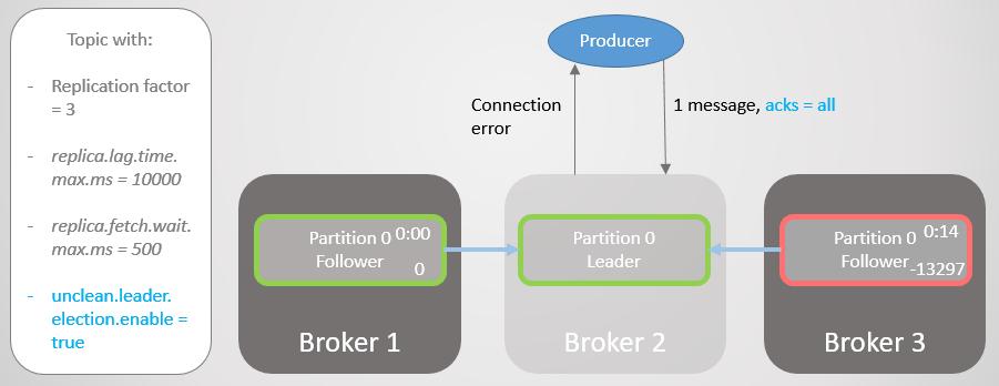 Fig 16. Broker 2 fails.