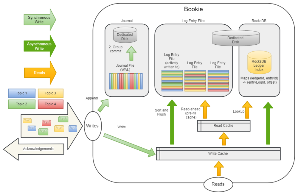 Fig 10. A Bookie with the default (with Apache Pulsar) DbLedgerStorage architecture.