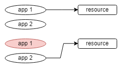 Fig 5. A Rebalanser group of two applications and one resource.