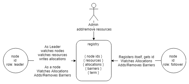 Fig 2. The interactions between nodes and the registry