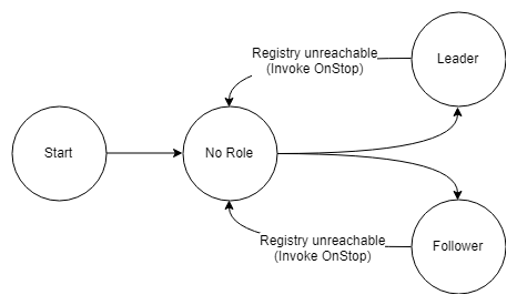 Fig 4. Nodes stop resource access and revert to no role when detecting that the registry is unreachable.