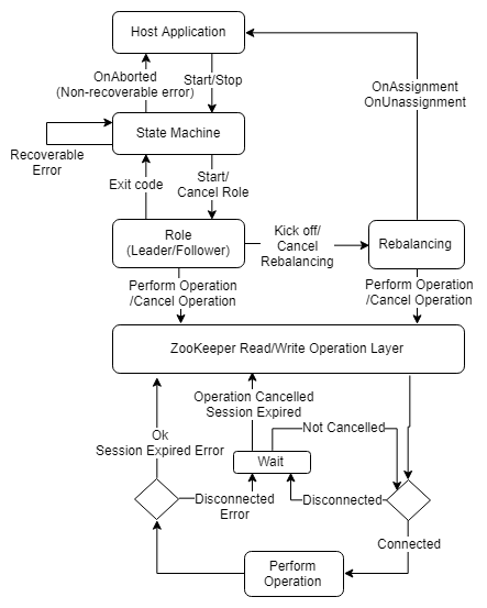 Fig 4. Close propagates cancellations through the code. All ZooKeeper operations perform retries which are cancellable.