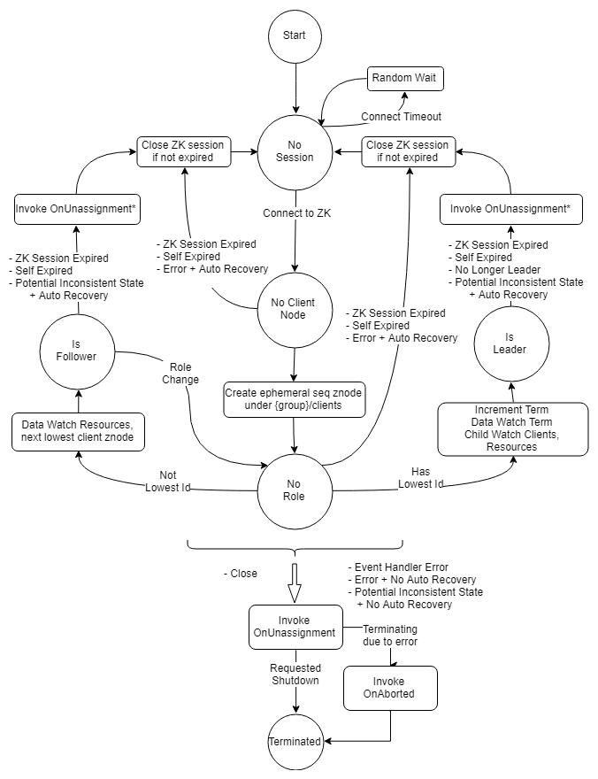 Fig 1. The state machine.