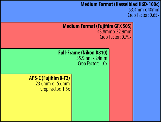 Fujifilm-GFX-50S-Sensor-Comparison.png