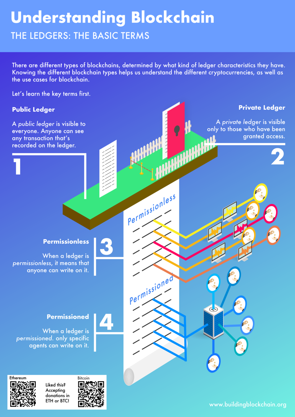 Blockchain-the ledgers-01.png