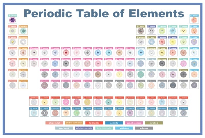 Periodic Table of Cute