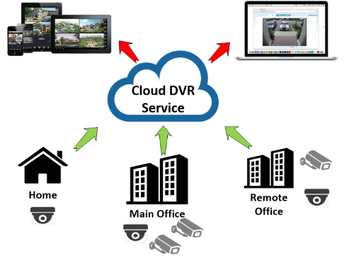 cloud_dvr_service.png