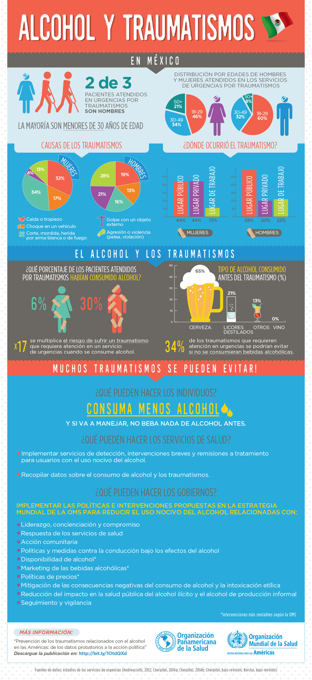 Alcohol y Traumatismos infographic PAHO Mexico.jpg