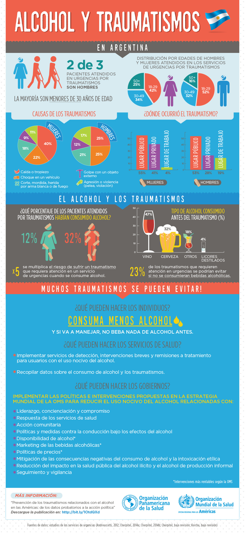 Alcohol y Traumatismos infographic PAHO Argentina.jpg