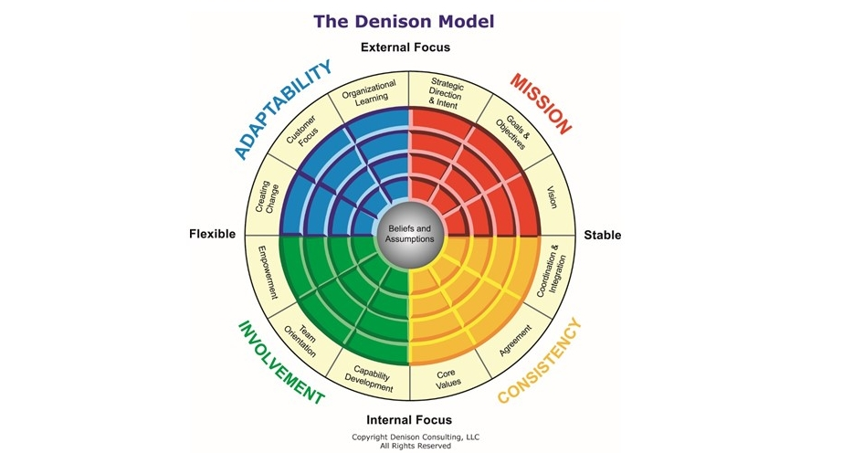 Denison Survey of org. culture