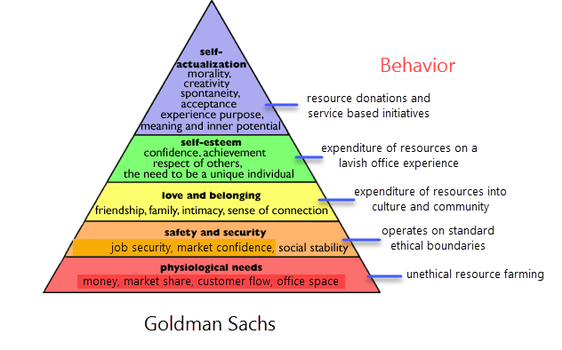 understanding the hierarchy of human needs Applying maslow's hierarchy of needs in projects as a project manager, you understand the importance of team motivation and the impact it has on project results using abraham maslow's theory, we'll look at how needs direct human behavior and identify some techniques based on the theory that you can use in your projects.