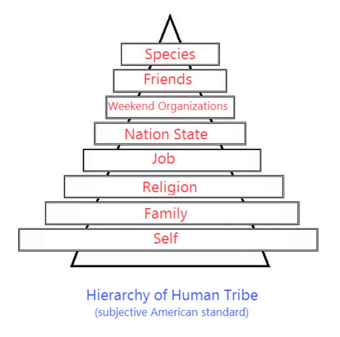 hierarchy of human tribe the scratchpad by andrew