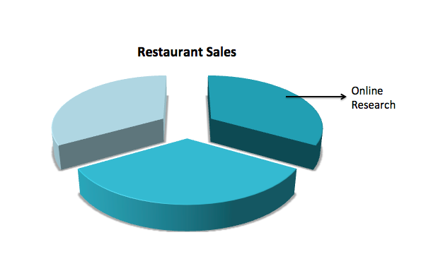 1/3 of restaurant sales driven by online research