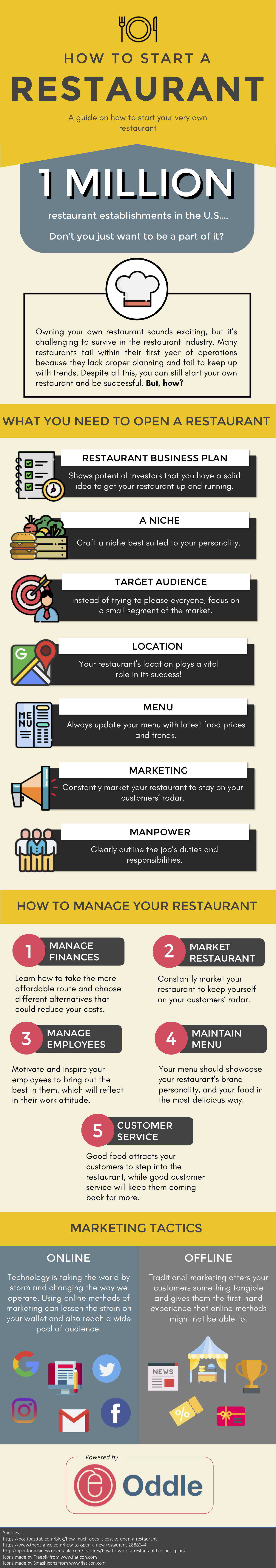 How To Start A Restaurant - The Ultimate Guide