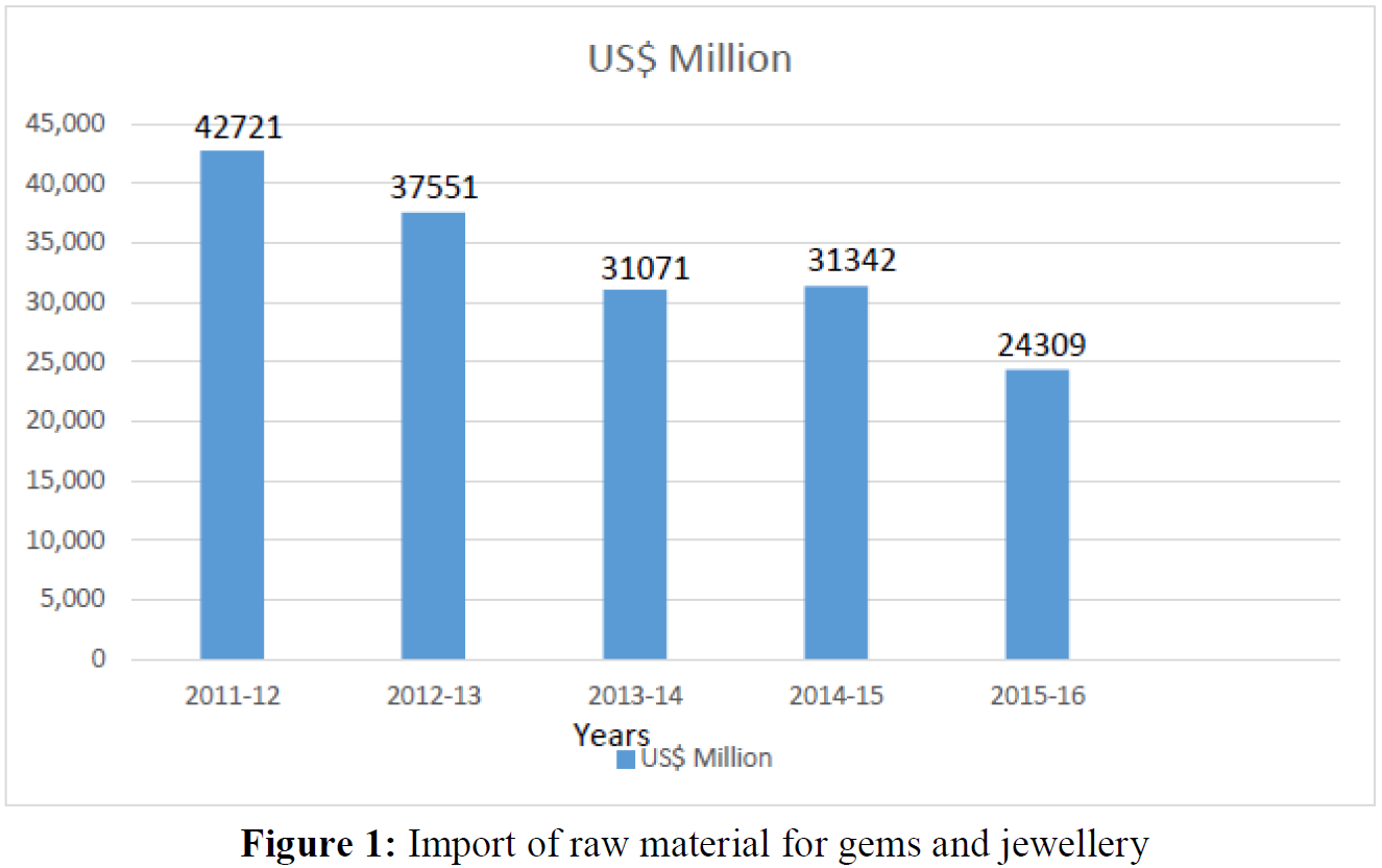 A Study on Problems Faced By Exporters of Gems and Jewellery