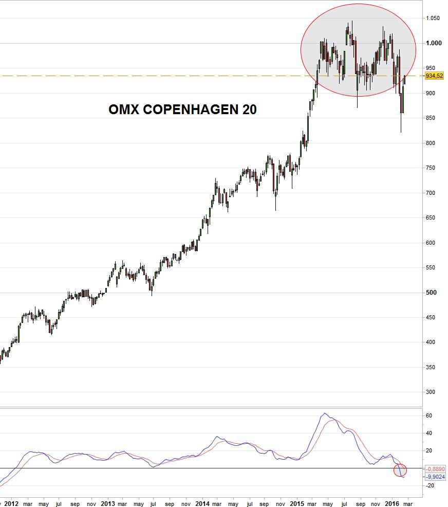 OMX COPENHAGEN 20