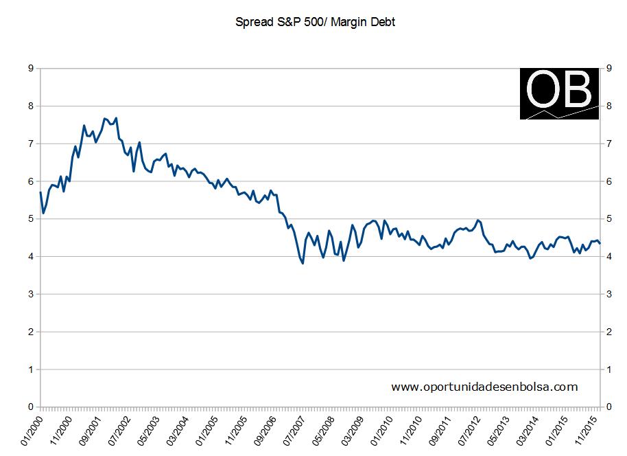 Spread Margin Debt vs S&P 500