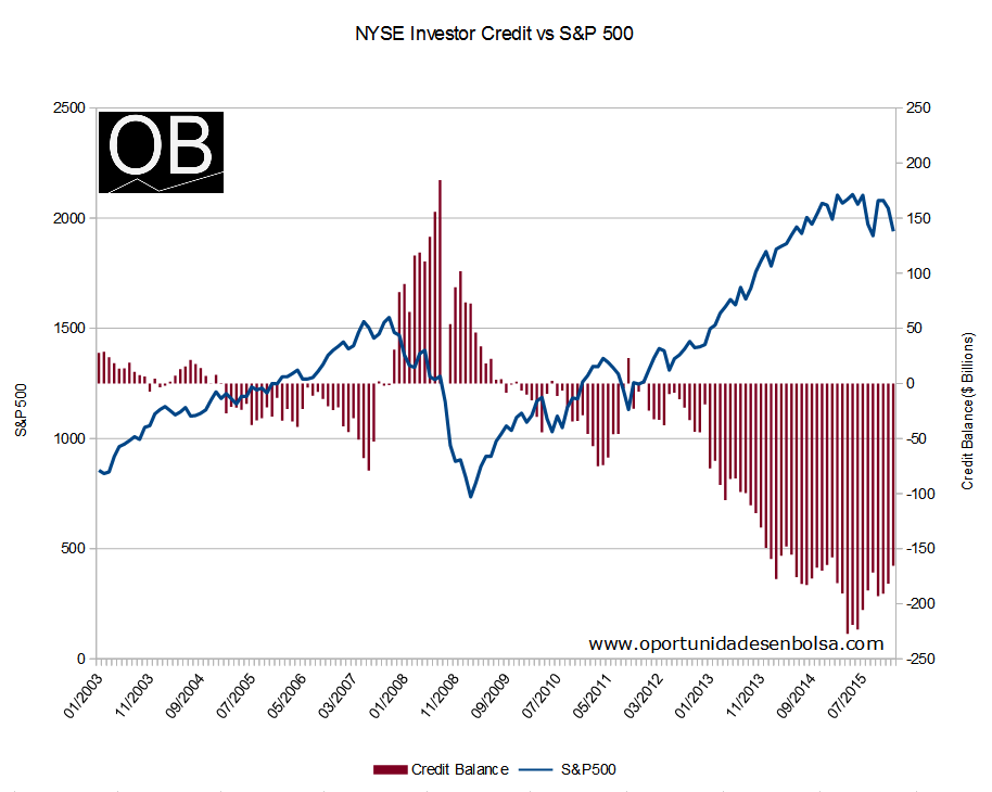NYSE Investor Credit vs S&P 500