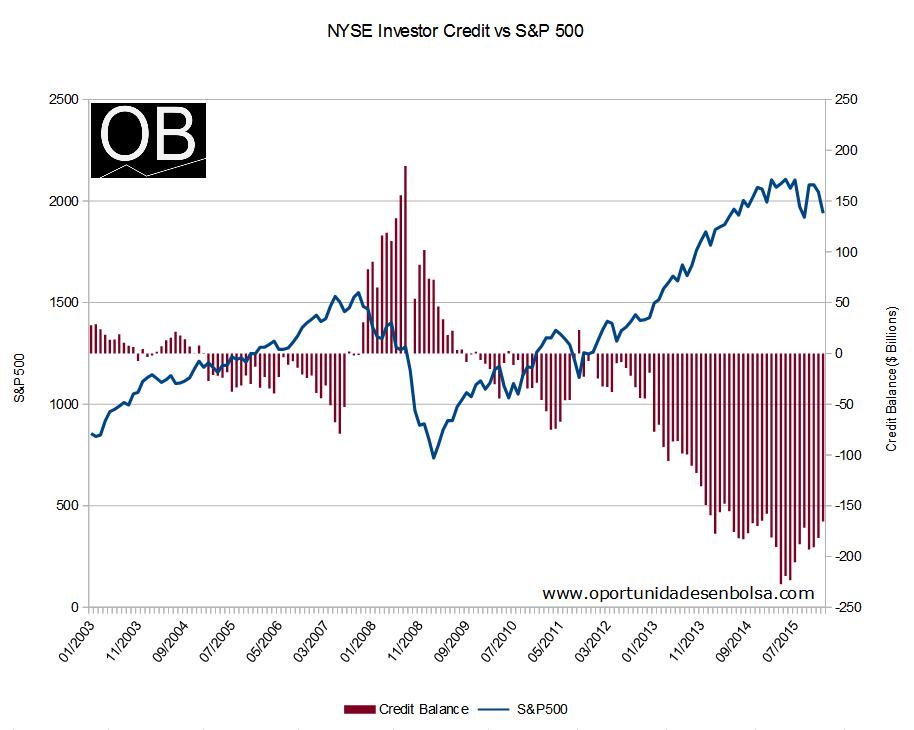 NYSE Investor Credit vs S&P 500