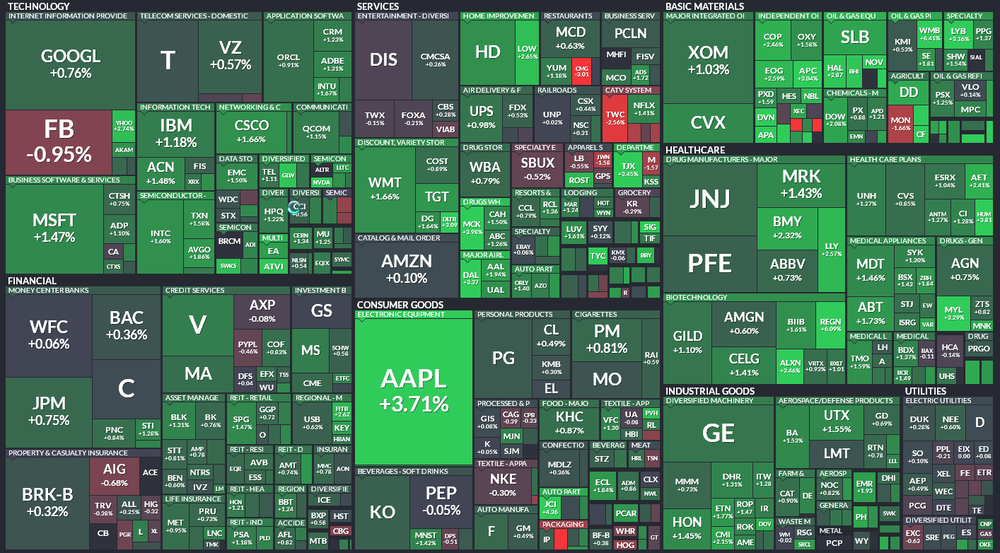 Compontentes S&P 500 vía finviz.com