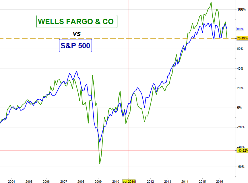 WELLS FARGO vs S&P 500