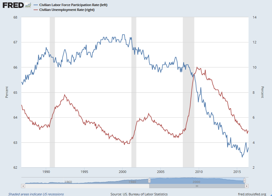 Labor Force Participation Rate vs Unemployment Rate