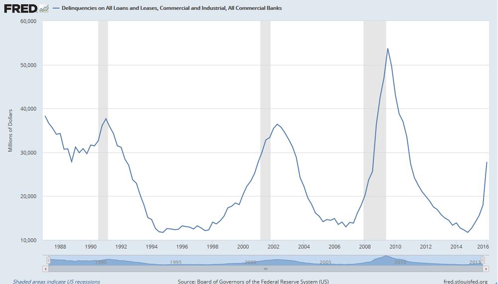 Morosidad de todos los préstamos y arrendamientos Industriales y Comerciales en EEUU.
