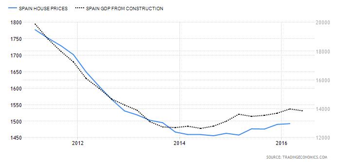 Precio de la vivienda (izquiera) vs PIB construcción (derecha) de los últimos 5 años.