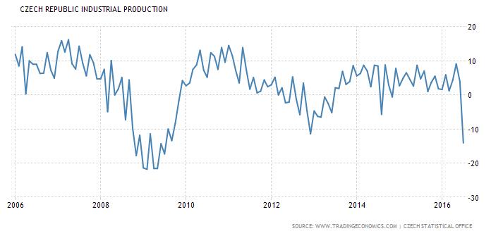 Producción Industrial en la República Checa