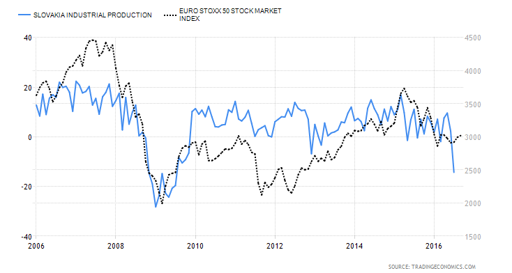 Producción Industrial de Eslovaquia vs Euro Stoxx 50