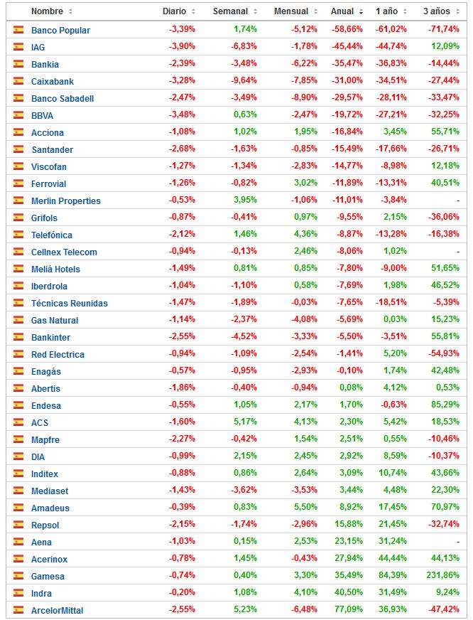 Principales activos de la Bolsa Española ordenados por variación porcentual año 2016.