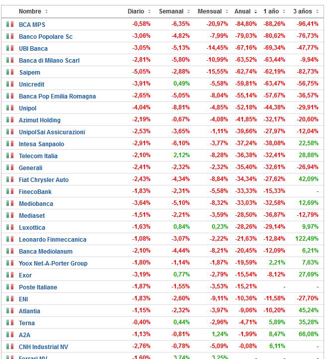 Peores activos de la Bolsa Italiana ordenados por variación porcentual año 2016.