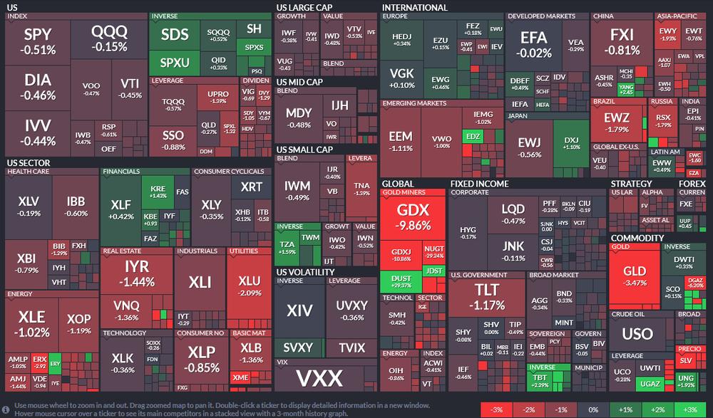 Mapa de variación porcentual diaria de los principales ETF de todo el mundo en $.
