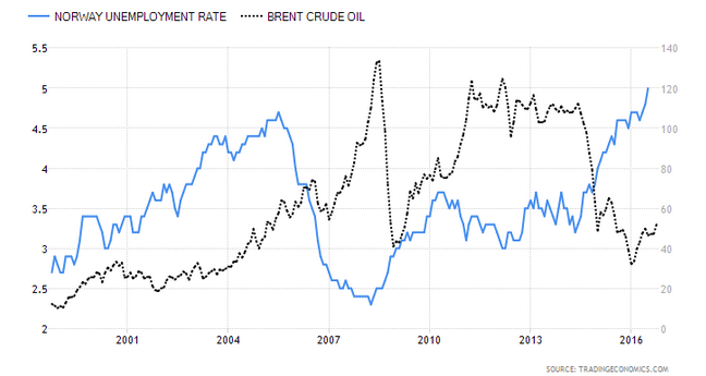 Tasa de desempleo vs Precio del Barril de Brent