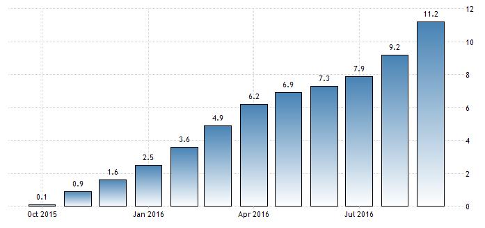 Evolución índice de la vivienda en China 2016