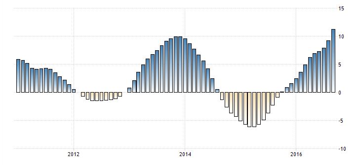 Evolución de la variación del índice de la vivienda en China entre el año 2011 y 2016