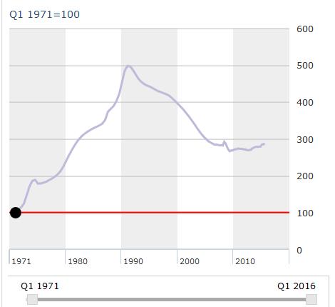 Índice del precio de la vivienda en Japón . Fuente:OCDE