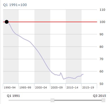 Índice del precio de la vivienda en Japón desde 1991 hasta 2015. Fuente: OCDE