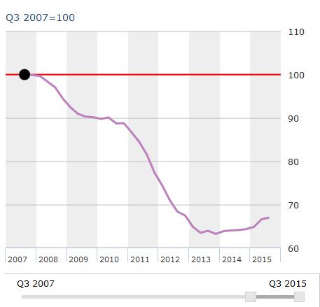 Índice del precio de la vivienda en España entre 2007 y 2015. Fuente:OCDE; Banco de España.