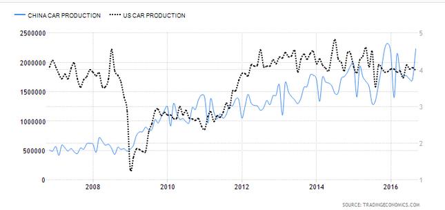 Fabricación de coches en China vs Estados Unidos