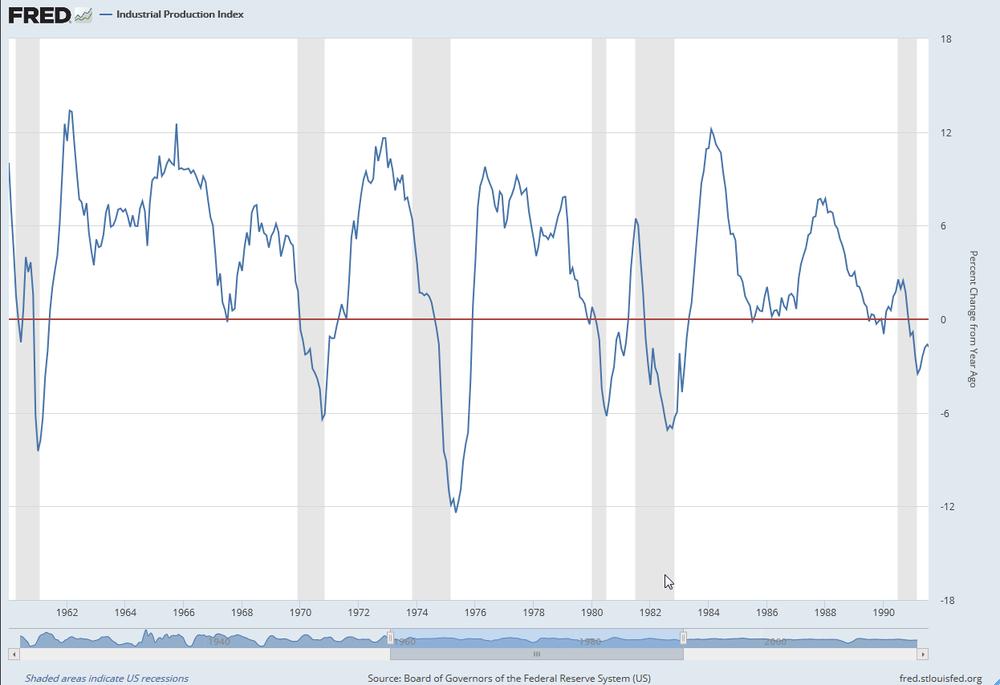 Variación porcentual del Índice de Producción Industrial de EEUU entre 1960 y 1991.