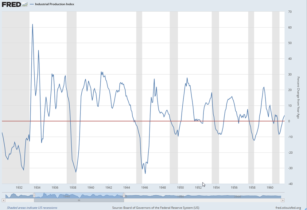 Variación porcentual del Índice de Producción Industrial de EEUU entre 1930 y1962.